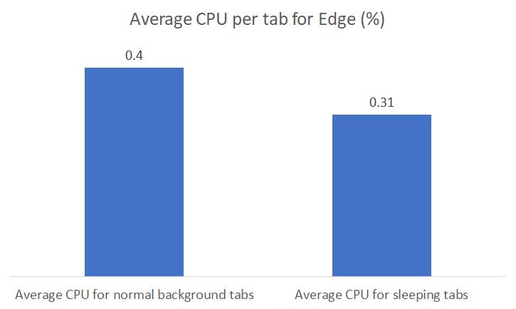 引入睡眠选项卡实验:提高微软Edge内存使用率